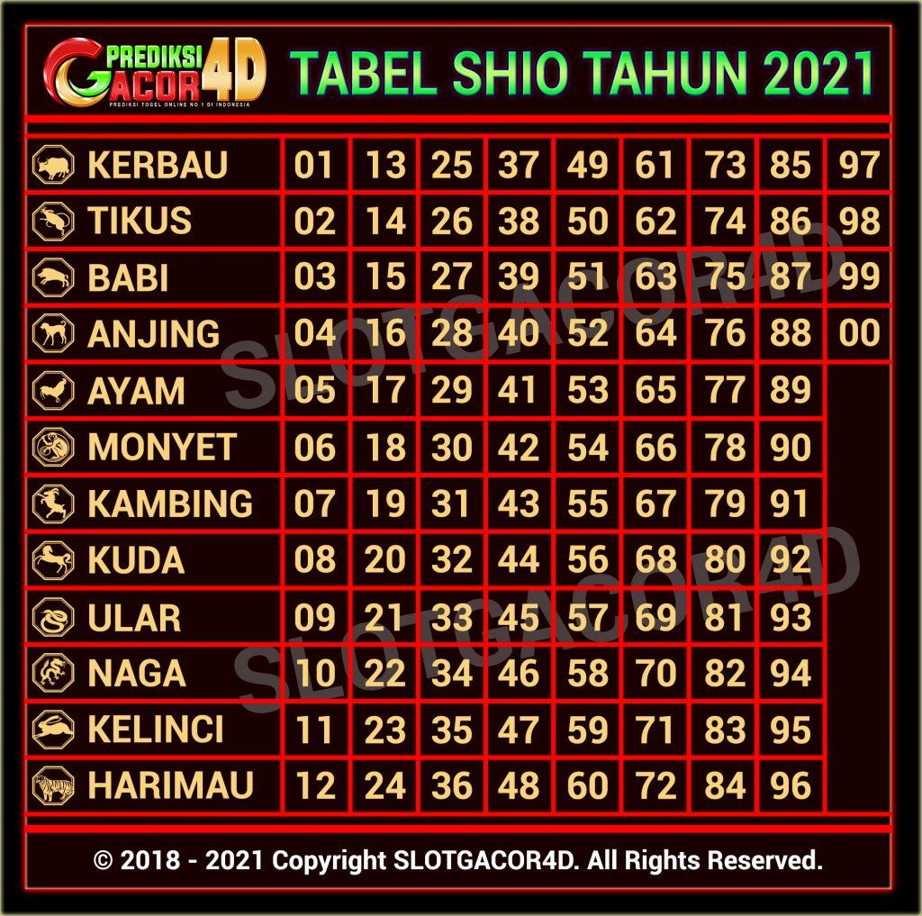 tabel shio tahun 2021